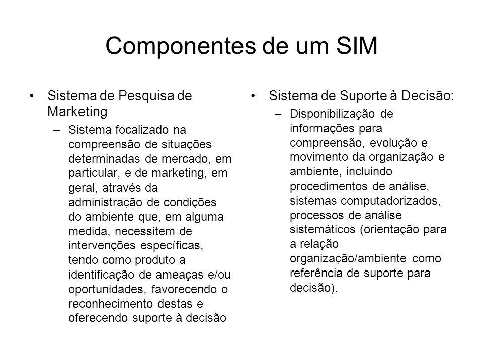 Componentes de um SIM Sistema de Pesquisa de Marketing