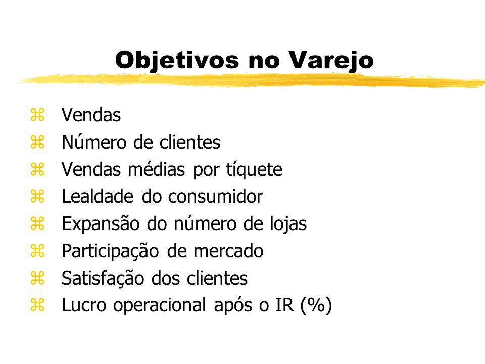 Objetivos no Varejo Vendas Número de clientes