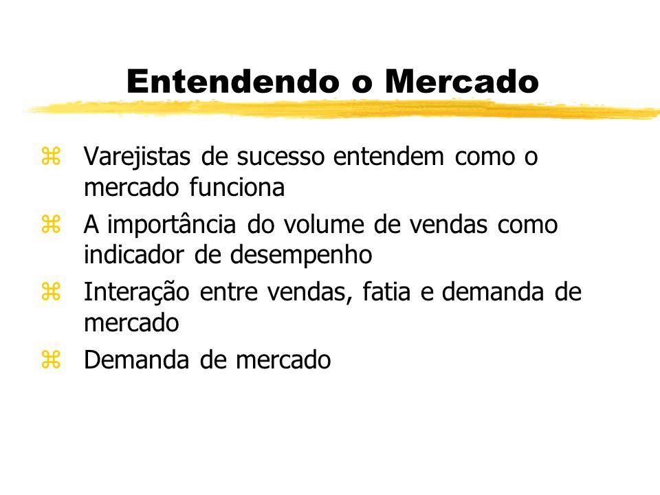 Entendendo o Mercado Varejistas de sucesso entendem como o mercado funciona. A importância do volume de vendas como indicador de desempenho.