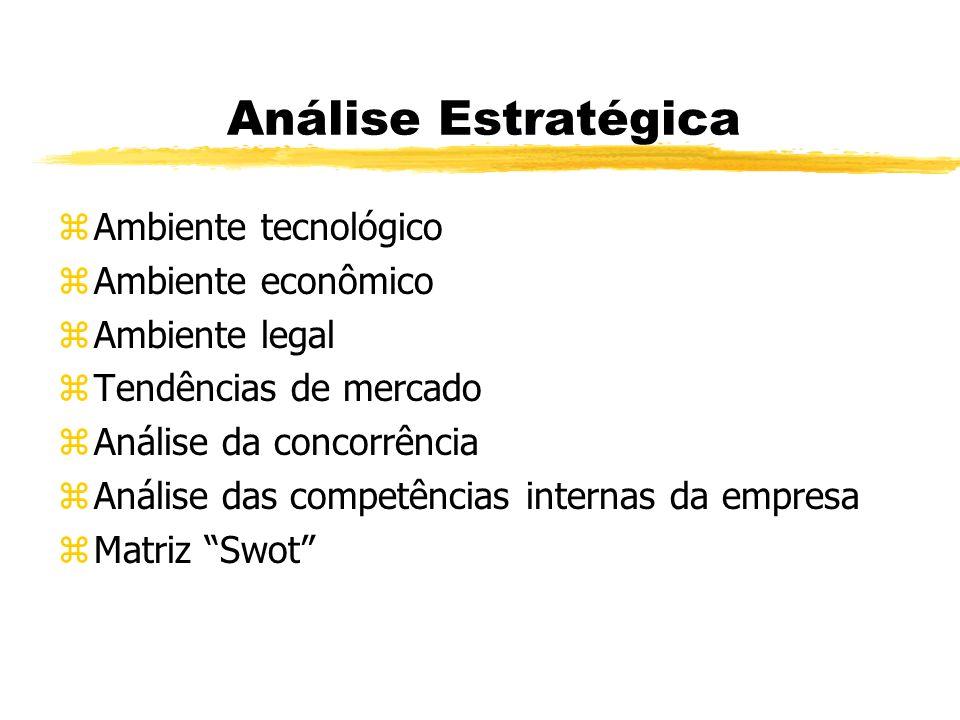 Análise Estratégica Ambiente tecnológico Ambiente econômico