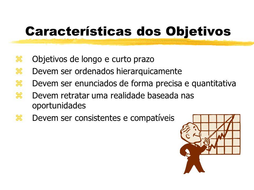 Características dos Objetivos