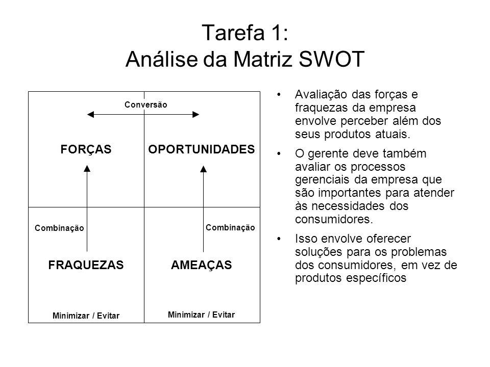 Tarefa 1: Análise da Matriz SWOT