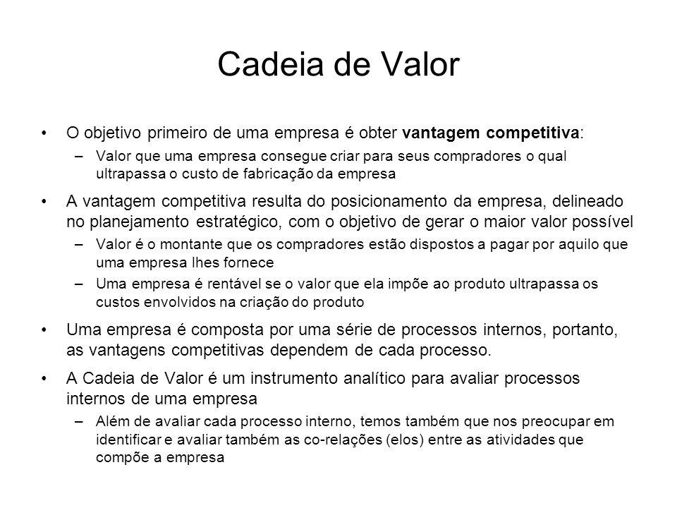 Cadeia de Valor O objetivo primeiro de uma empresa é obter vantagem competitiva: