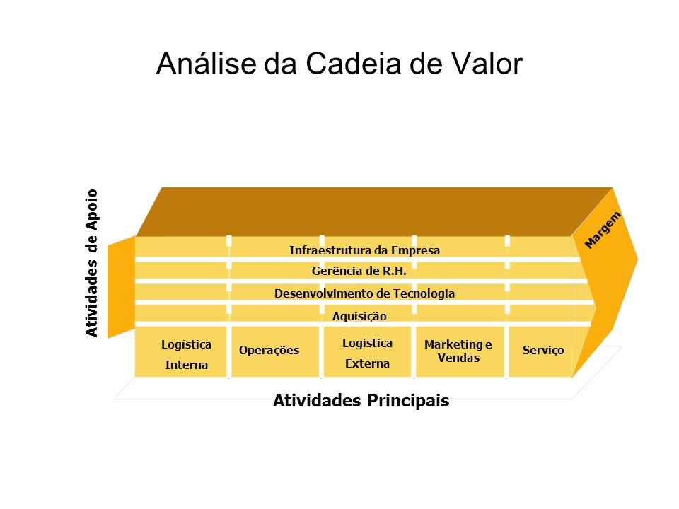 Análise da Cadeia de Valor