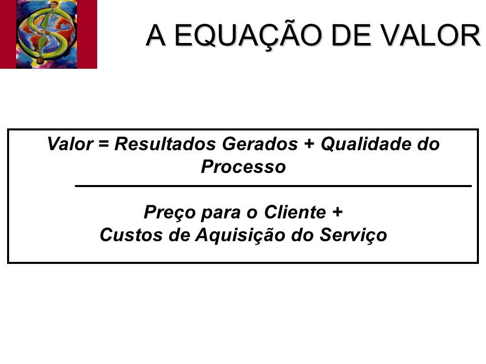 A EQUAÇÃO DE VALOR Valor = Resultados Gerados + Qualidade do Processo