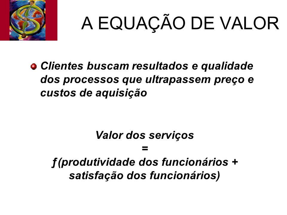 A EQUAÇÃO DE VALOR Clientes buscam resultados e qualidade dos processos que ultrapassem preço e custos de aquisição.