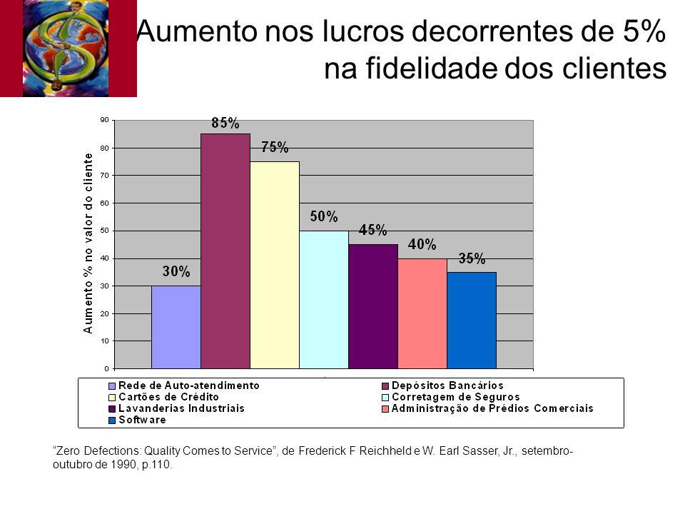 Aumento nos lucros decorrentes de 5% na fidelidade dos clientes
