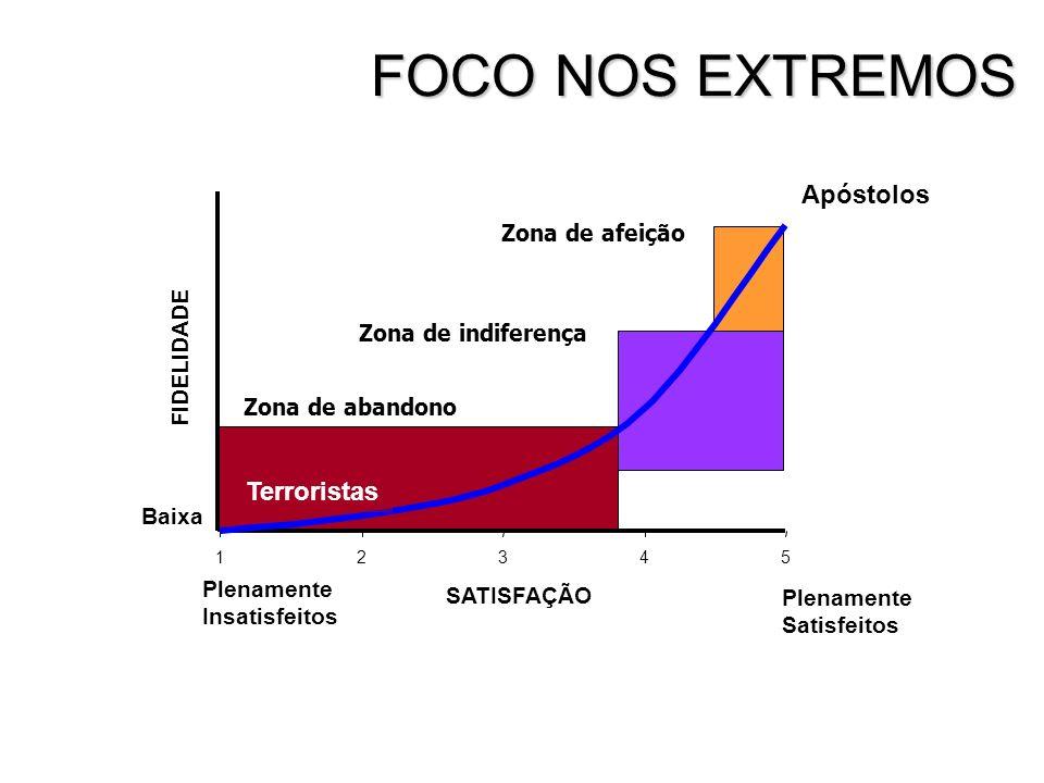 FOCO NOS EXTREMOS Apóstolos Terroristas Zona de afeição FIDELIDADE