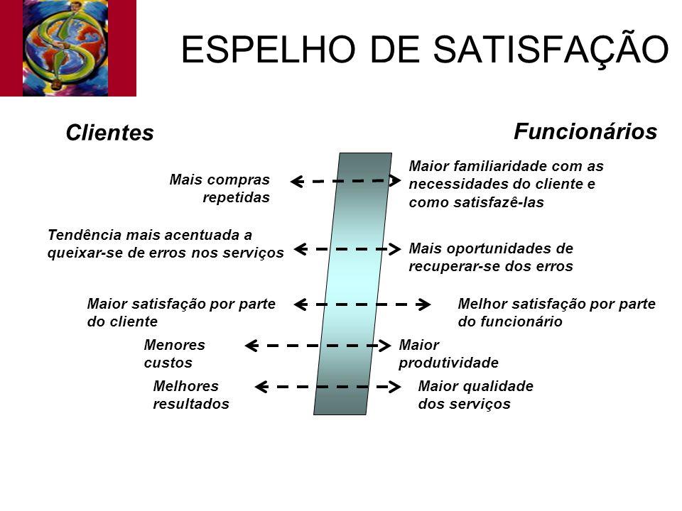 ESPELHO DE SATISFAÇÃO Clientes Funcionários