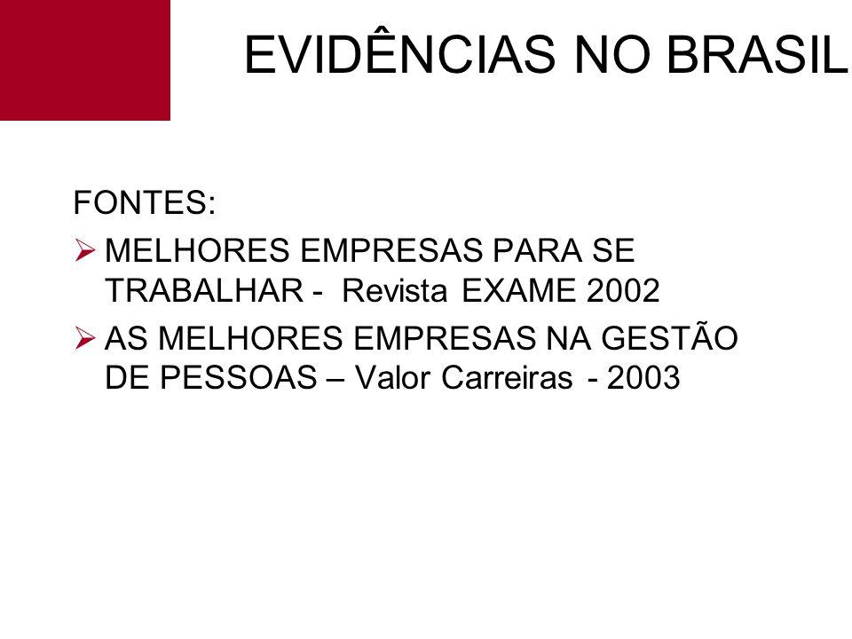 EVIDÊNCIAS NO BRASIL FONTES: