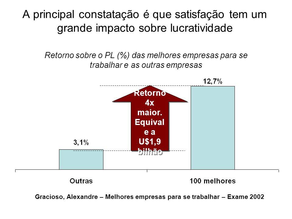 A principal constatação é que satisfação tem um grande impacto sobre lucratividade