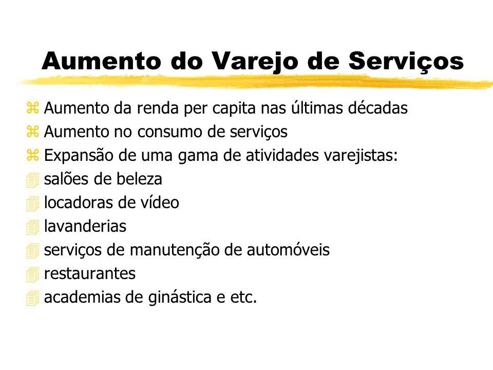 Aumento do Varejo de Serviços