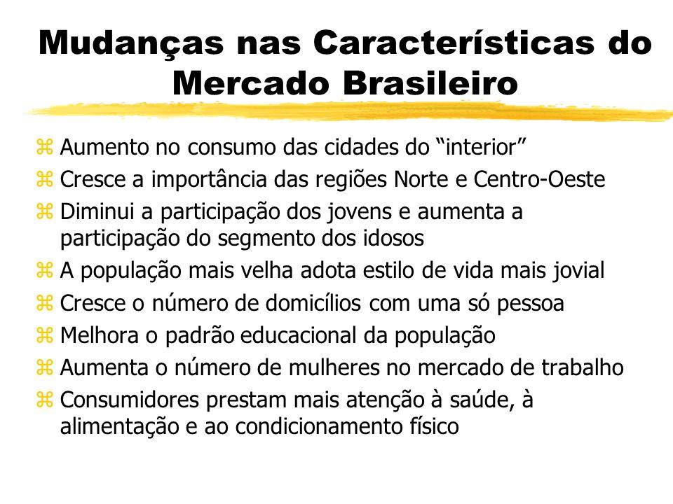 Mudanças nas Características do Mercado Brasileiro