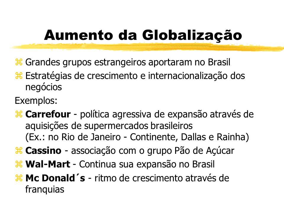 Aumento da Globalização