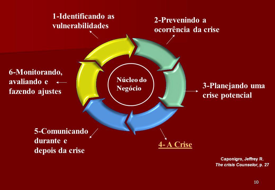 1-Identificando as vulnerabilidades 2-Prevenindo a ocorrência da crise