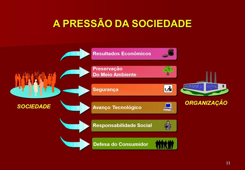 A PRESSÃO DA SOCIEDADE ORGANIZAÇÃO SOCIEDADE Resultados Econômicos