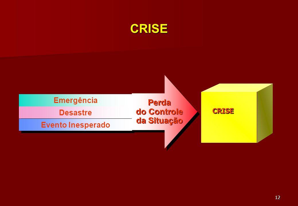 CRISE Perda do Controle da Situação Emergência Desastre