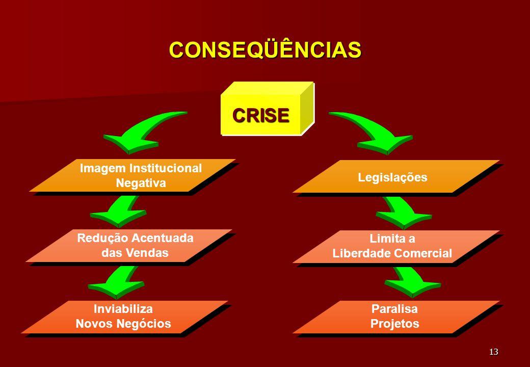 CONSEQÜÊNCIAS CRISE Imagem Institucional Negativa Legislações