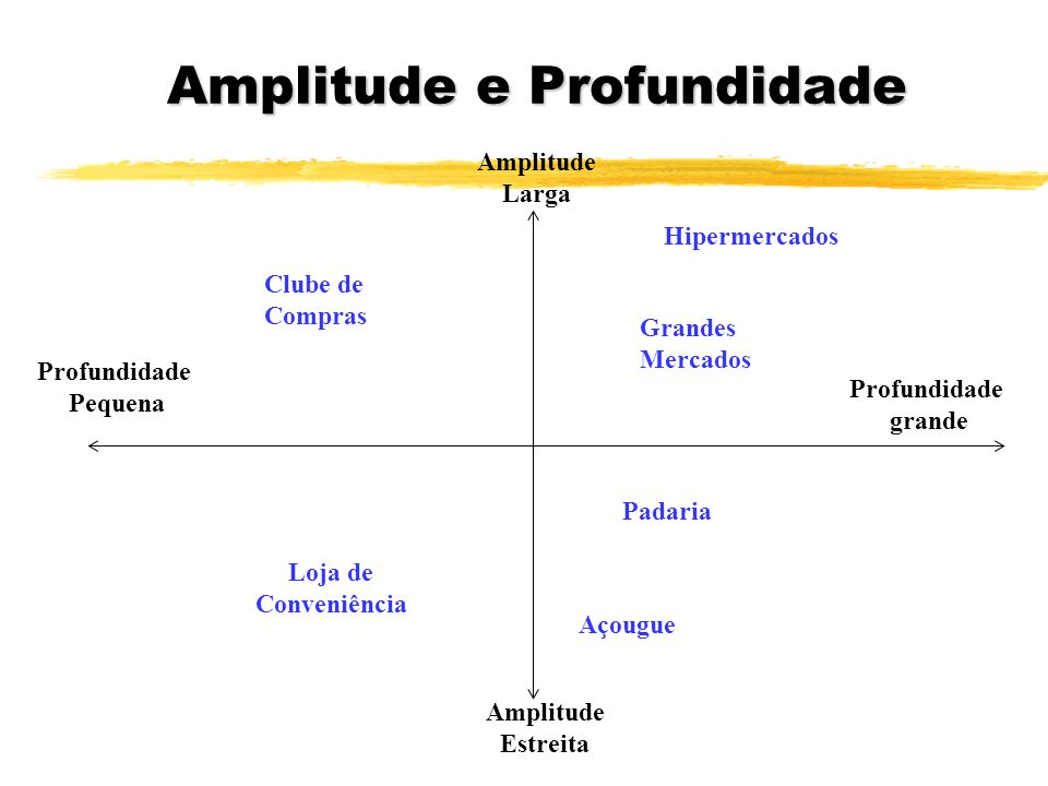 Amplitude e Profundidade