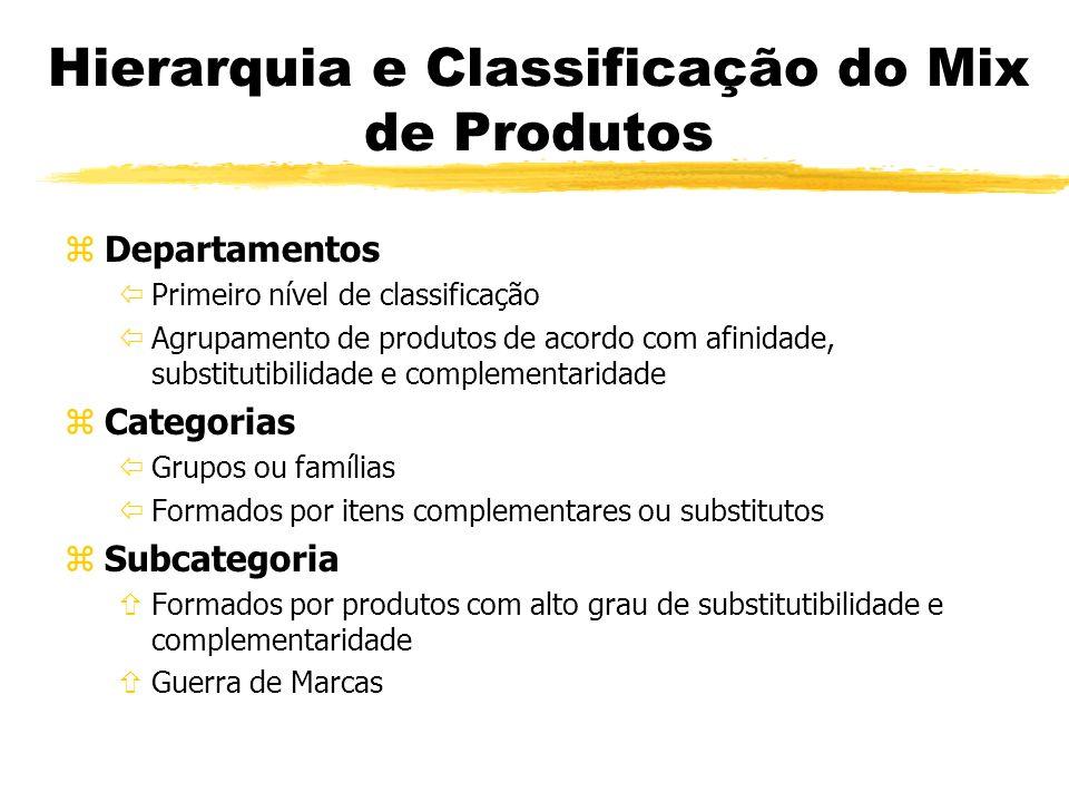 Hierarquia e Classificação do Mix de Produtos