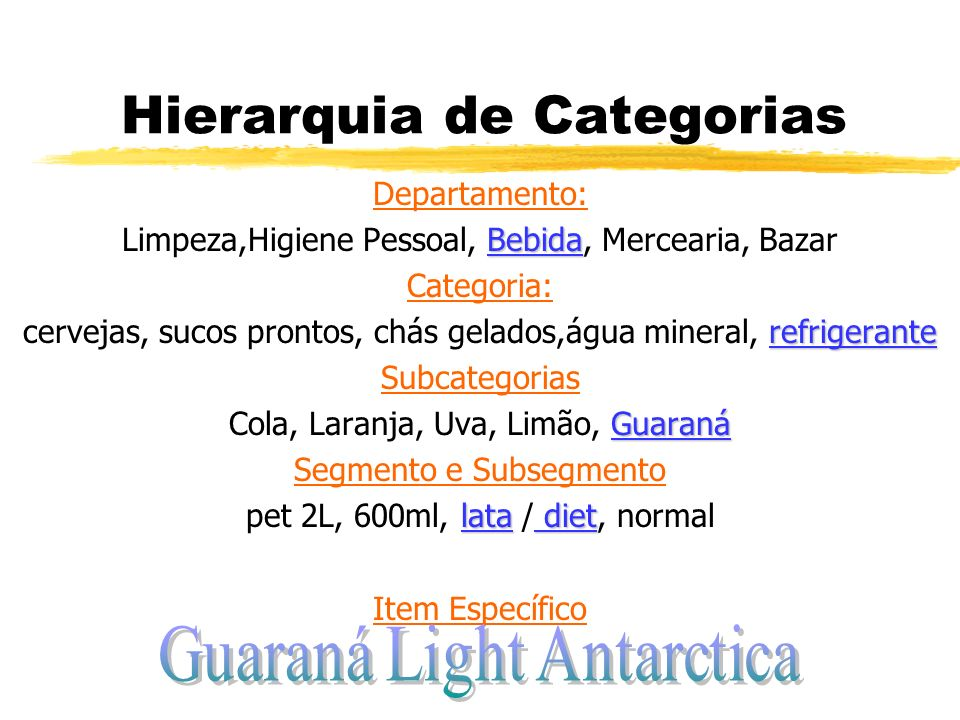 Hierarquia de Categorias