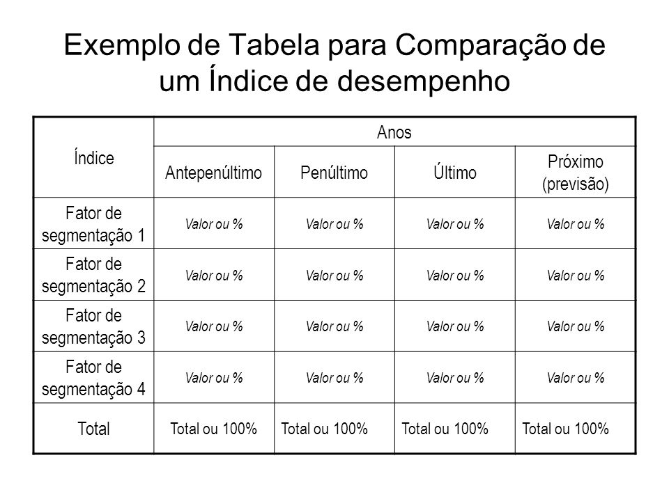Exemplo de Tabela para Comparação de um Índice de desempenho