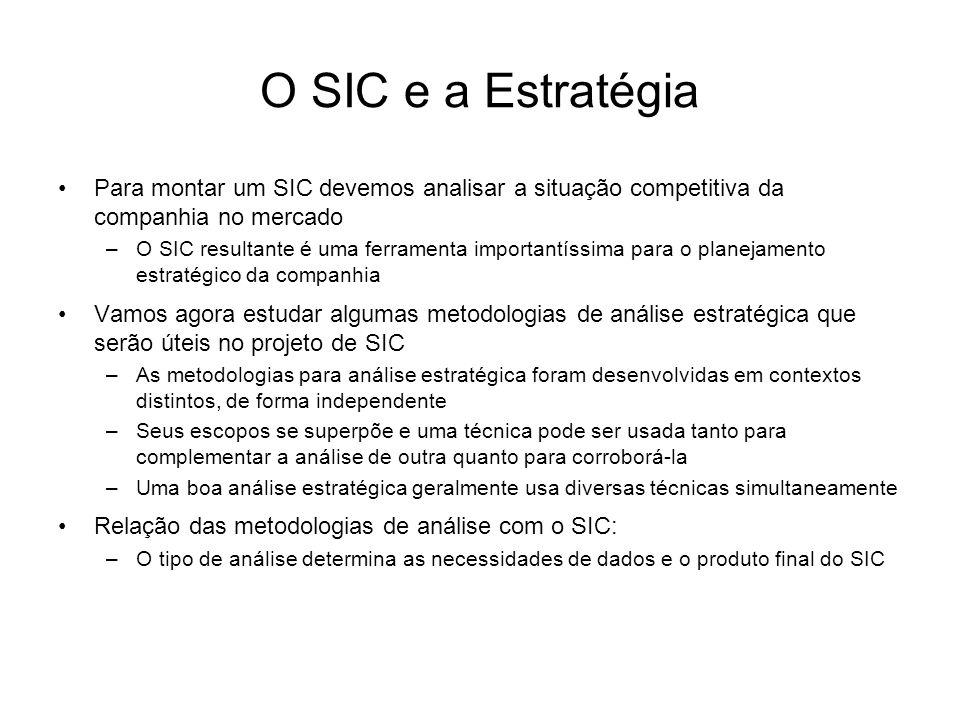 O SIC e a Estratégia Para montar um SIC devemos analisar a situação competitiva da companhia no mercado.