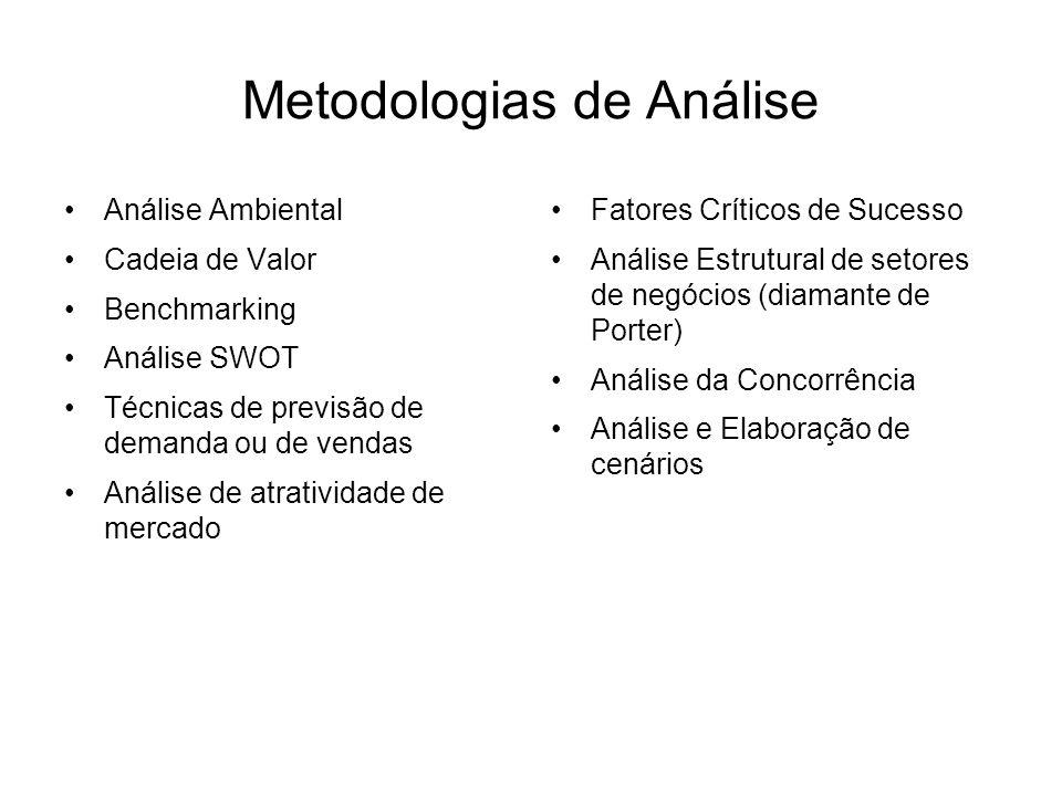Metodologias de Análise