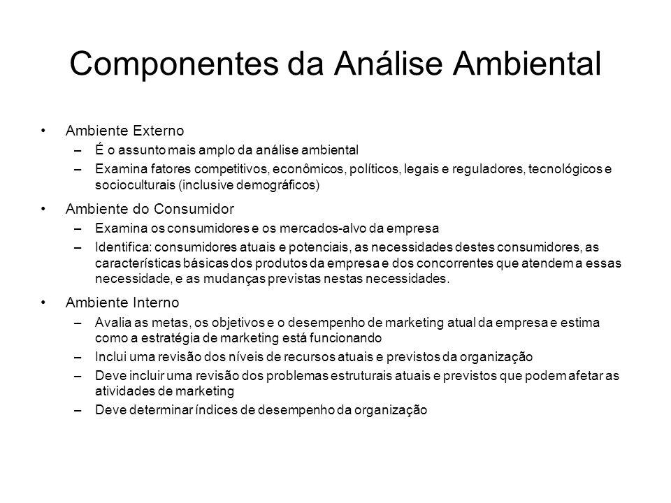 Componentes da Análise Ambiental