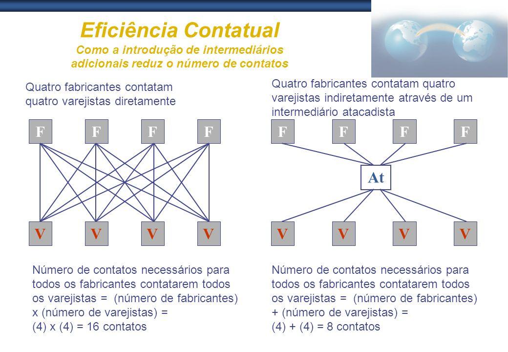 Eficiência Contatual Como a introdução de intermediários adicionais reduz o número de contatos