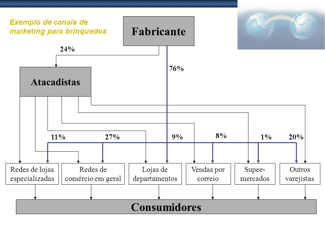 Fabricante Consumidores