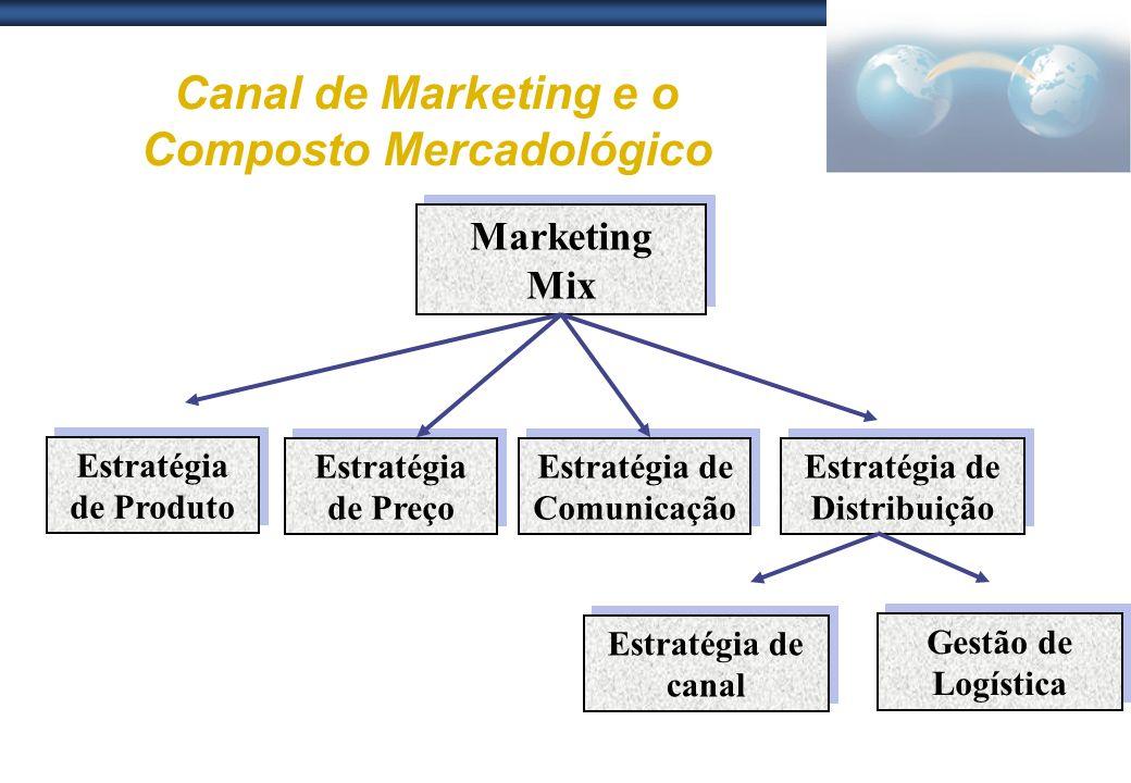 Canal de Marketing e o Composto Mercadológico
