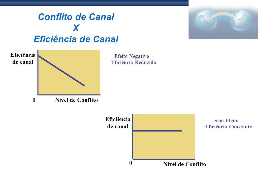 Conflito de Canal X Eficiência de Canal