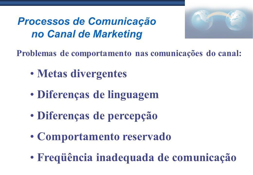 Processos de Comunicação no Canal de Marketing