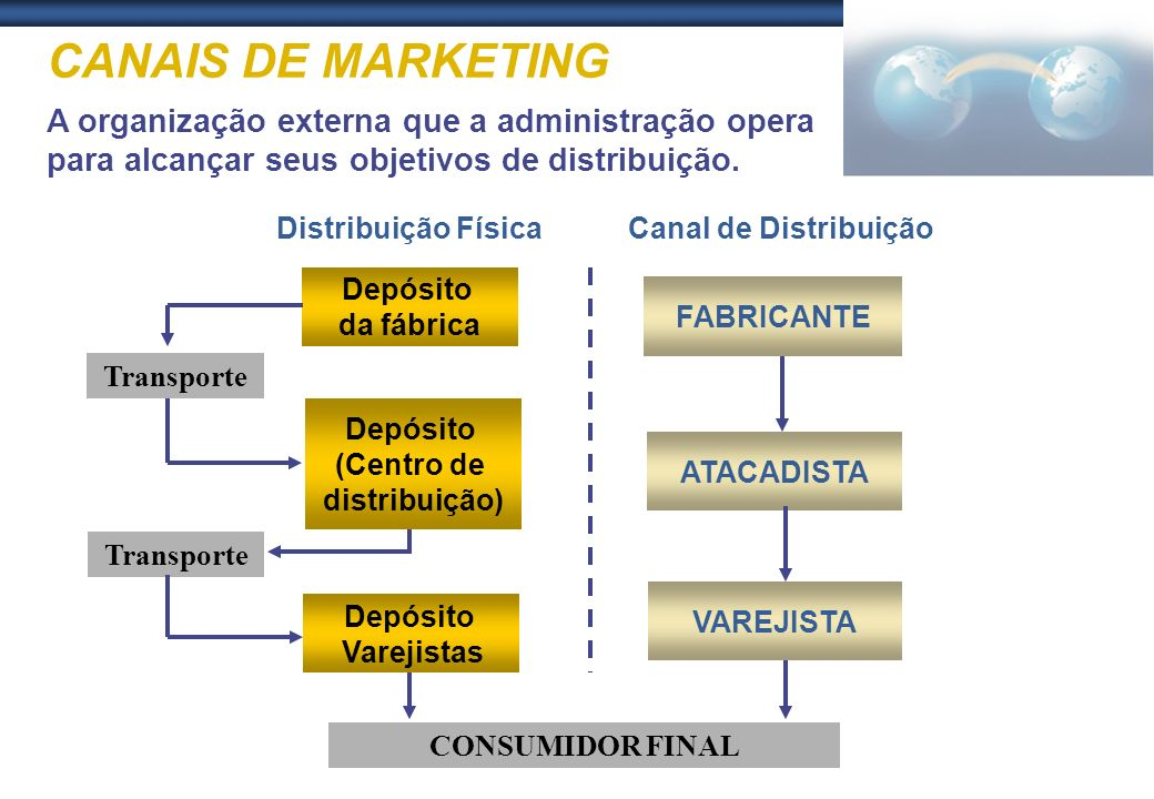 CANAIS DE MARKETING A organização externa que a administração opera para alcançar seus objetivos de distribuição.