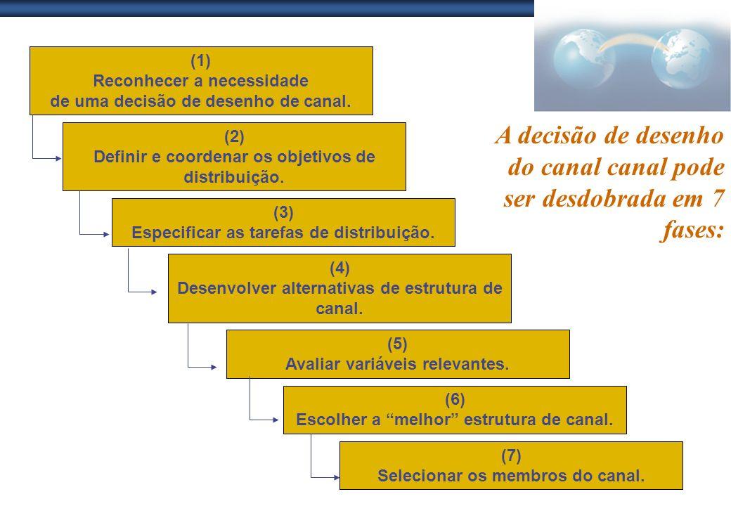 A decisão de desenho do canal canal pode ser desdobrada em 7 fases: