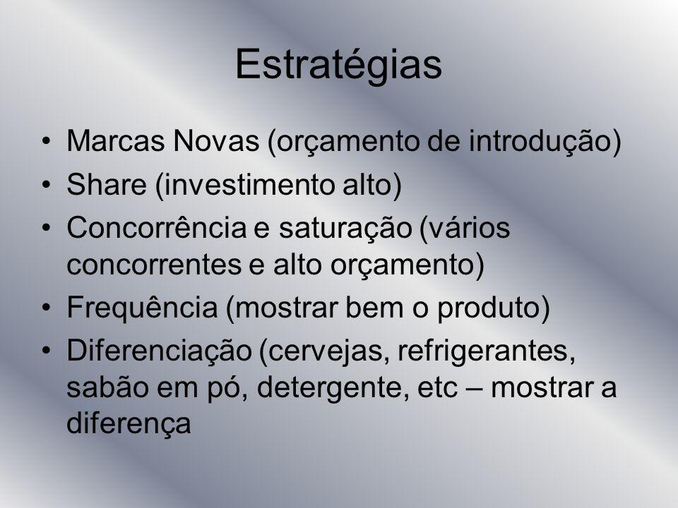 Estratégias Marcas Novas (orçamento de introdução)