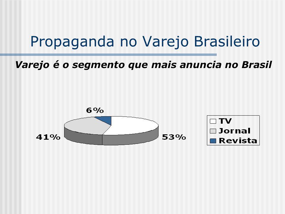 Propaganda no Varejo Brasileiro