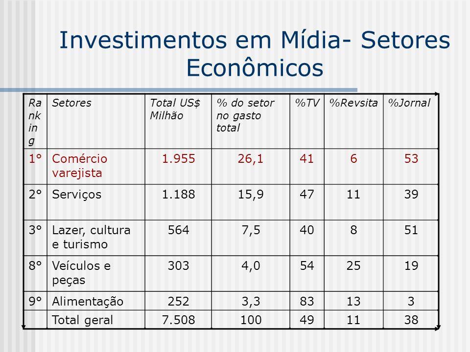 Investimentos em Mídia- Setores Econômicos