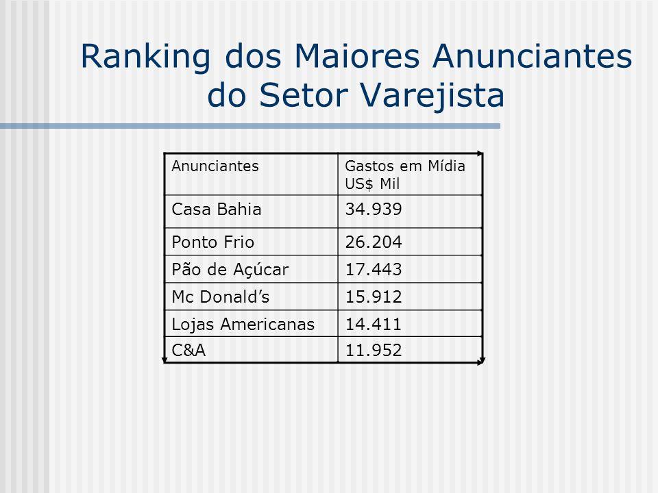 Ranking dos Maiores Anunciantes do Setor Varejista
