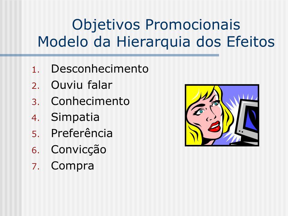 Objetivos Promocionais Modelo da Hierarquia dos Efeitos
