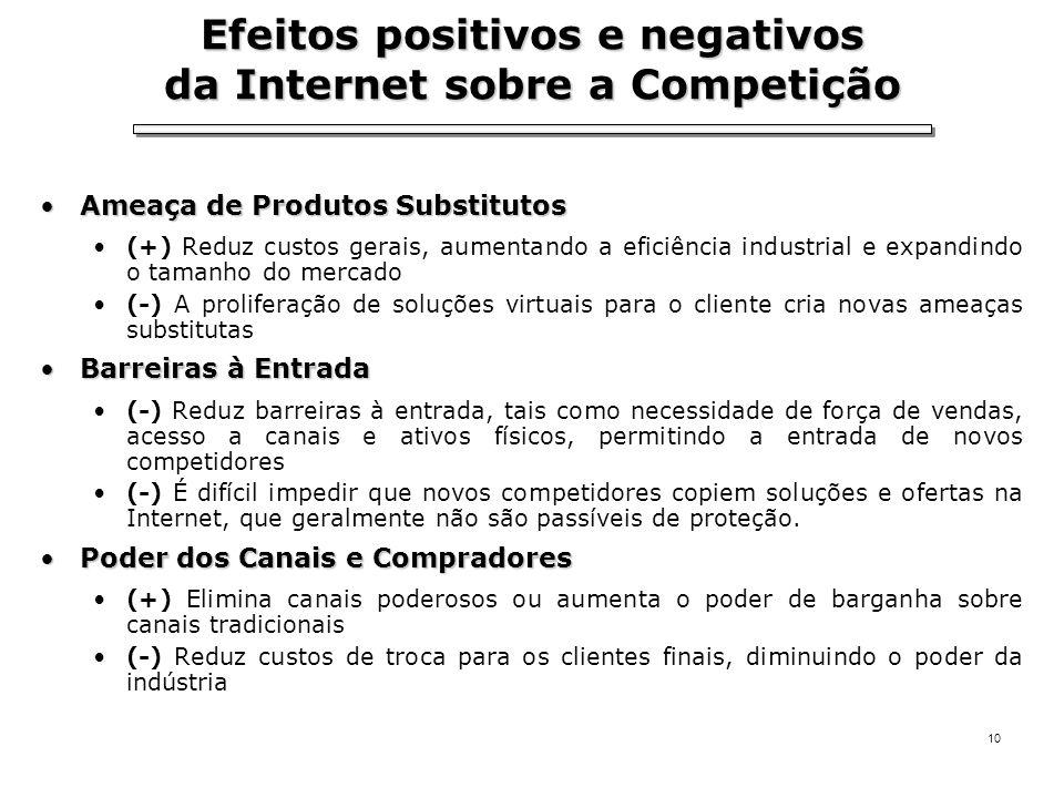 Efeitos positivos e negativos da Internet sobre a Competição