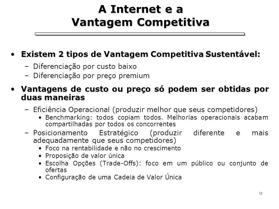 A Internet e a Vantagem Competitiva