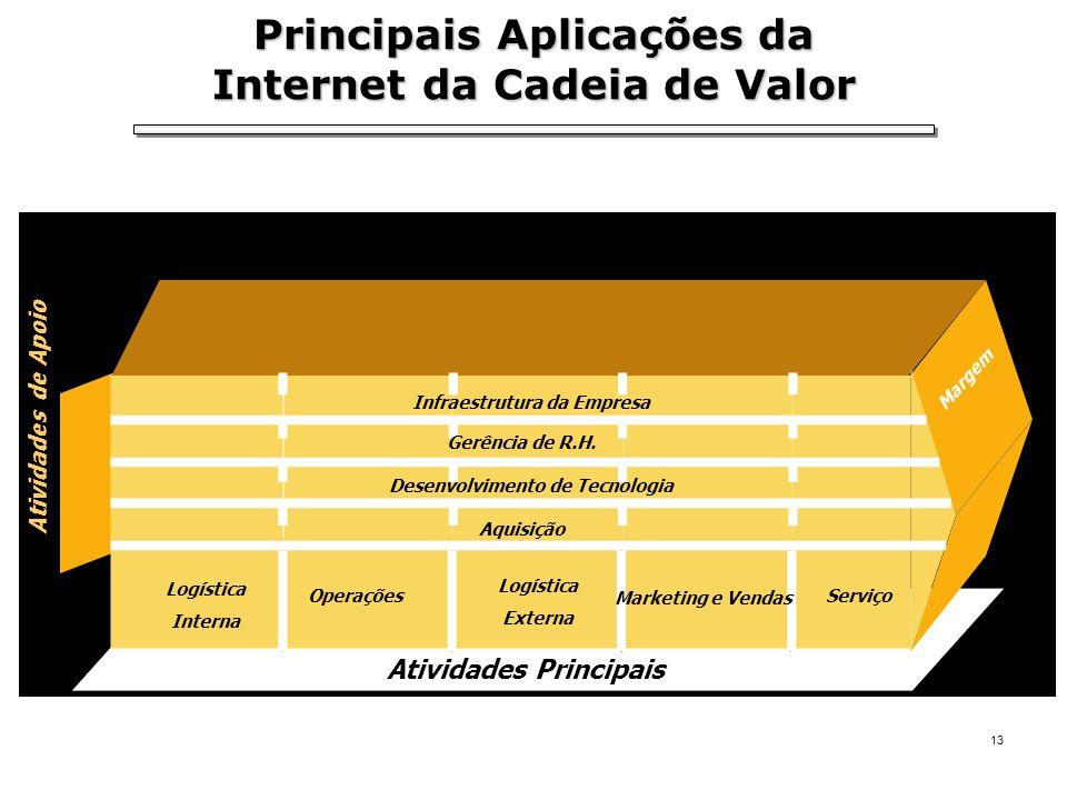 Principais Aplicações da Internet da Cadeia de Valor