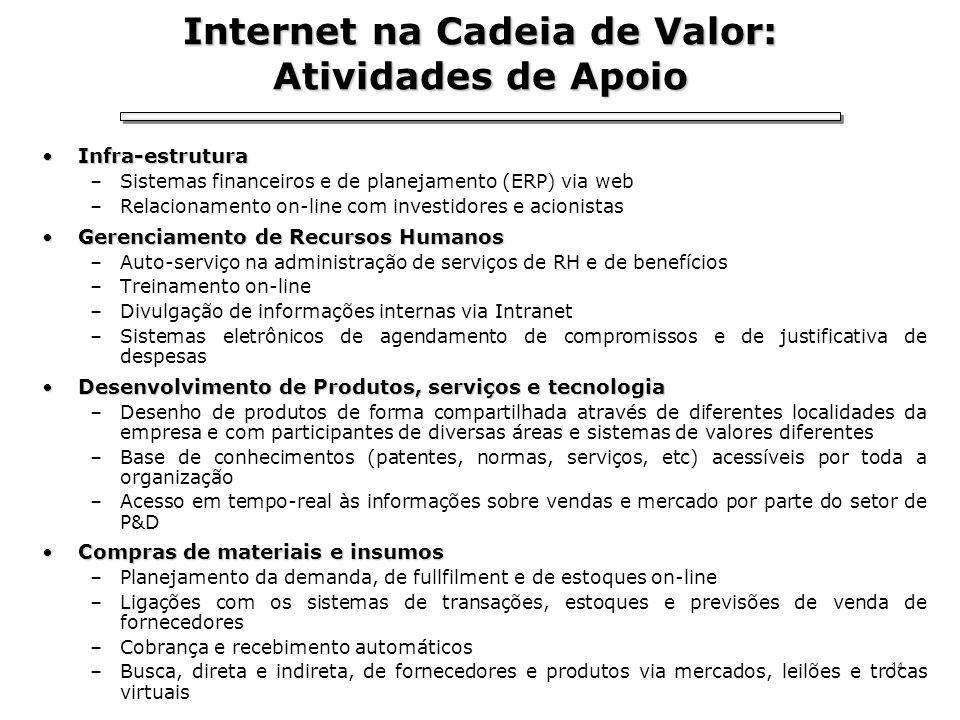 Internet na Cadeia de Valor: Atividades de Apoio