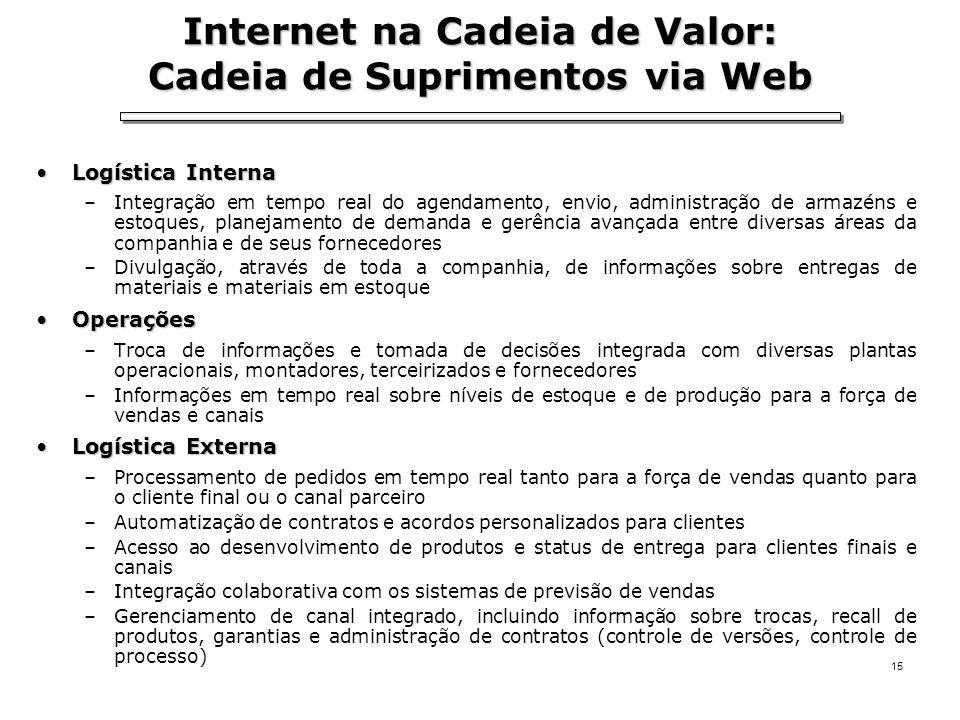 Internet na Cadeia de Valor: Cadeia de Suprimentos via Web