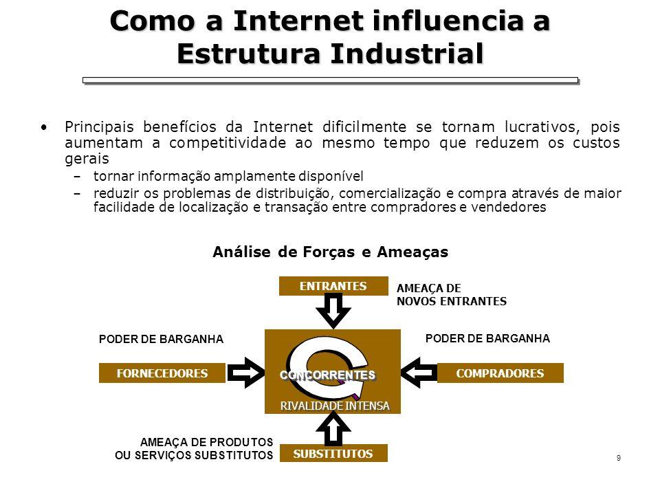 Como a Internet influencia a Estrutura Industrial