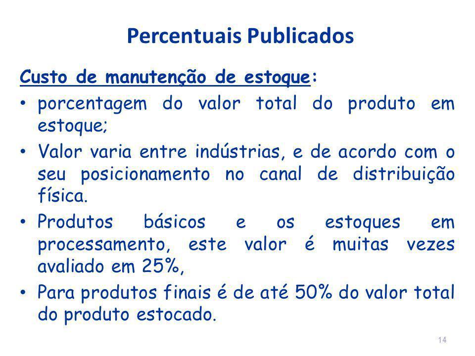 Percentuais Publicados