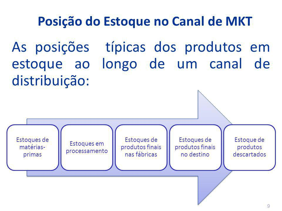 Posição do Estoque no Canal de MKT
