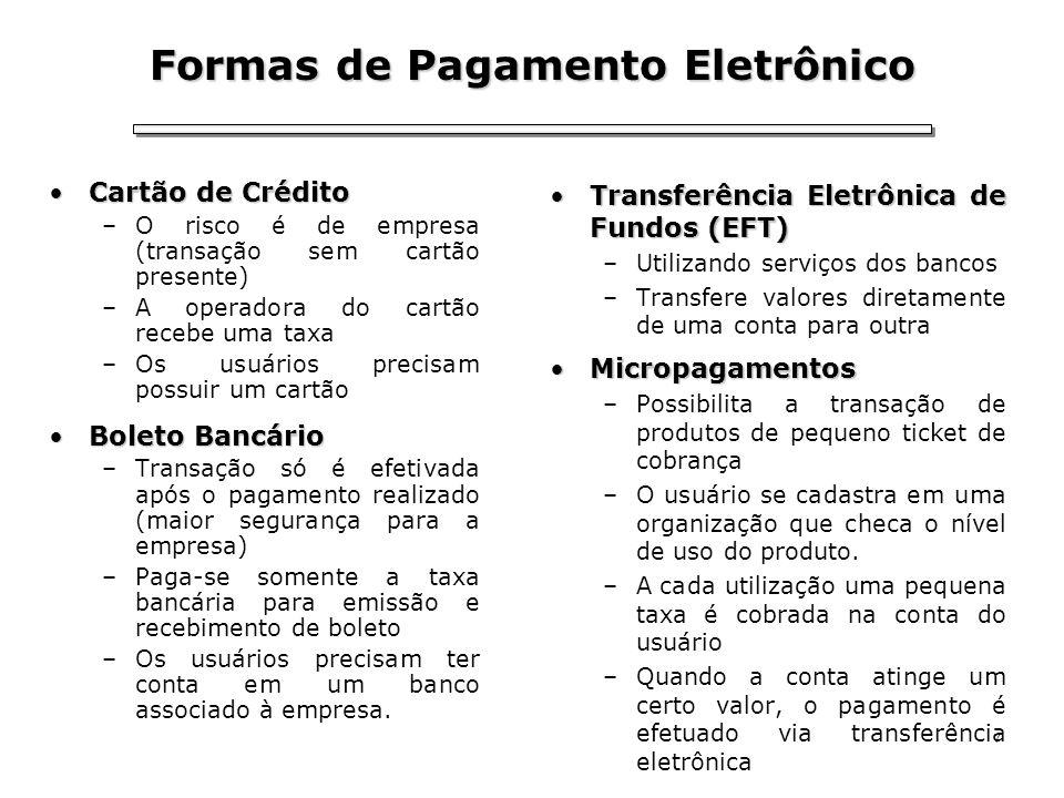 Formas de Pagamento Eletrônico